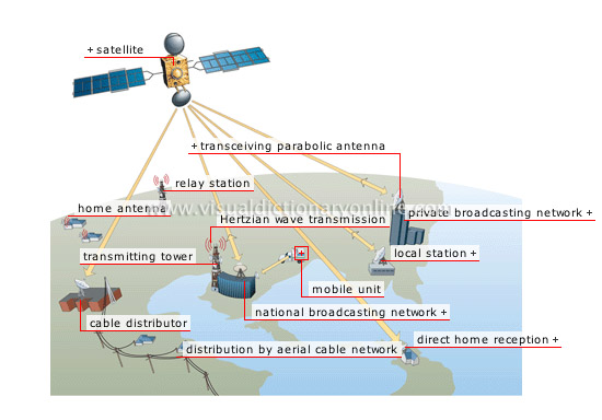 broadcast satellite communication