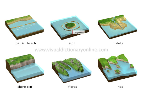 examples of shorelines