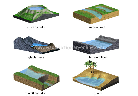 EARTH :: GEOLOGY :: LAKE image - Visual Dictionary Online Oasis Geography