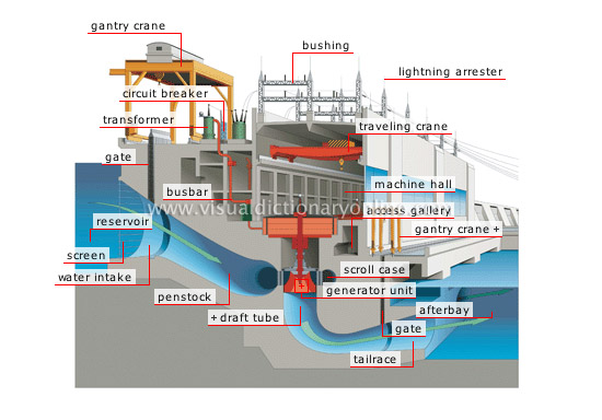 an analysis of the principles of the hydroelectric power Hydroelectric power station extension to illustrate the principles of the hydrologic uncertainty adopted for the analysis was defined as the.