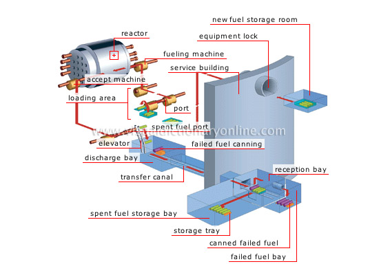 fuel handling sequence