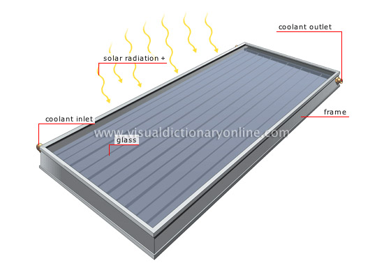 flat-plate solar collector [1]