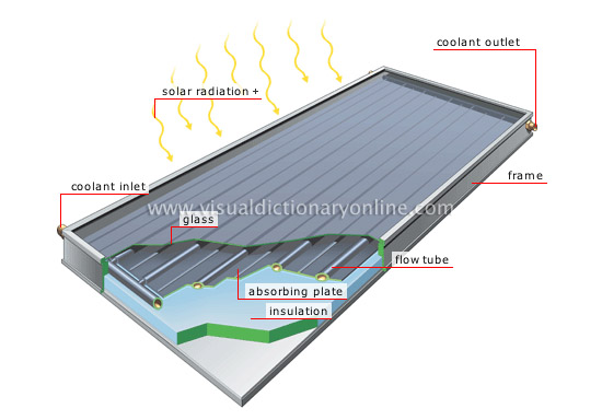 flat-plate solar collector [2]