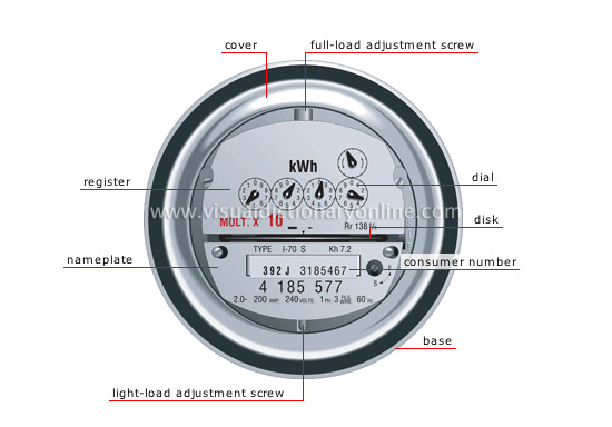 House electricity electricity meter image visual for Visual merriam webster
