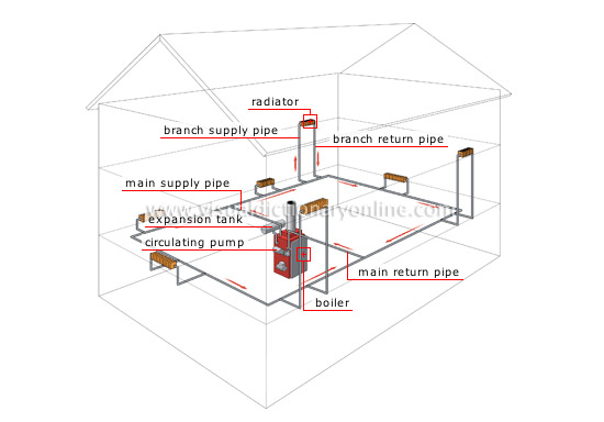House heating forced hot water system forced hot House heating systems