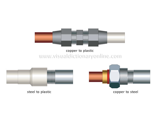 House plumbing fittings examples of transition for Copper to plastic fittings