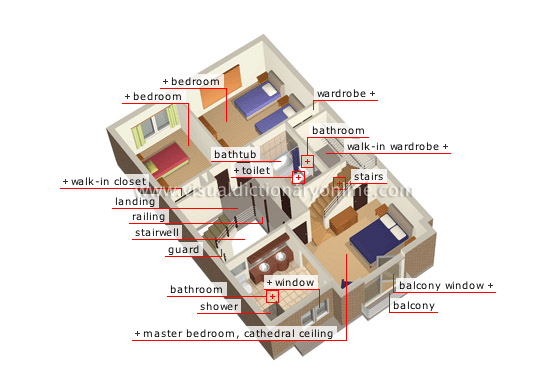 House Structure Of A House Main Rooms Second