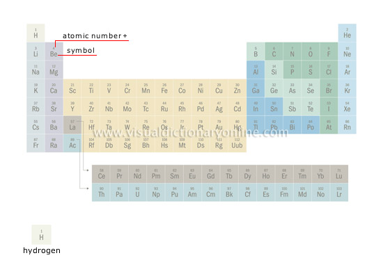 SCIENCE :: CHEMISTRY :: CHEMICAL ELEMENTS :: TABLE OF ...