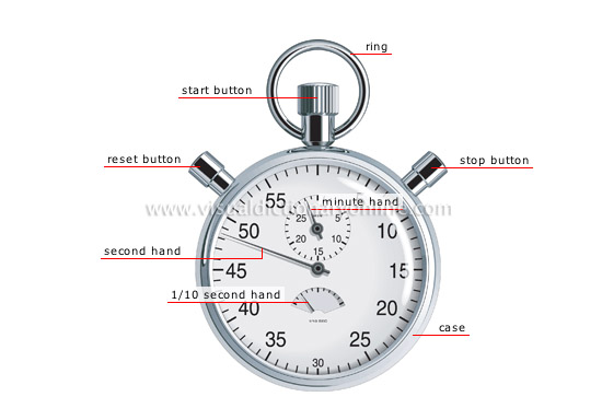 Time Measuring Instruments : Science measuring devices measure of time