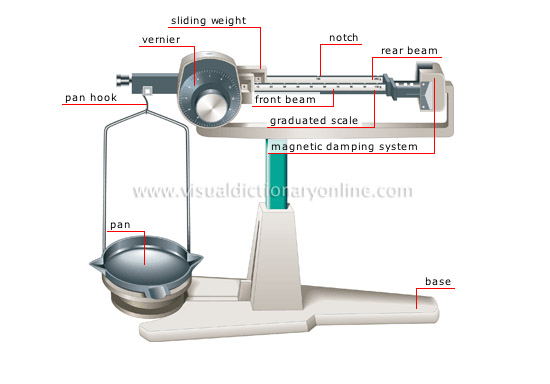 SCIENCE :: MEASURING DEVICES :: MEASURE OF WEIGHT ...
